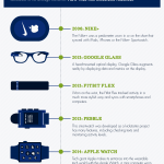 [Infographic] The Evolution of Wearable Technology