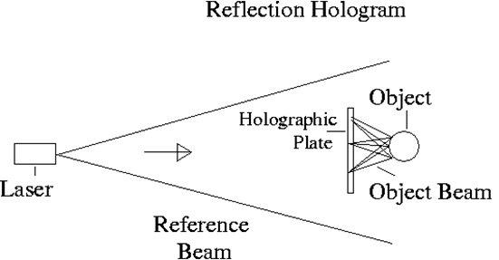 Diagram showing how a reflection hologram works