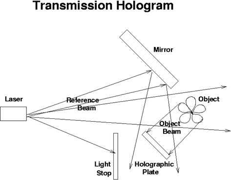 The method of producing a transmission hologram