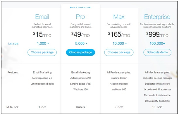 GetResponse pricing digitaledge