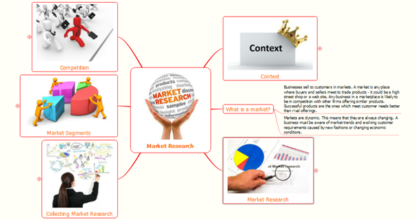 The Benefits And Usage of Mind Mapping in Project Management