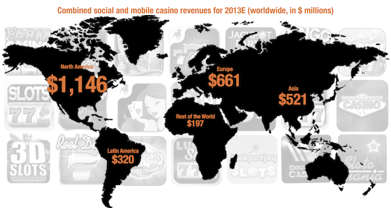 Thinking of Setting Up a Social Casino?