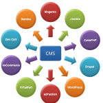 How To Improve Your Content Management With Content Services