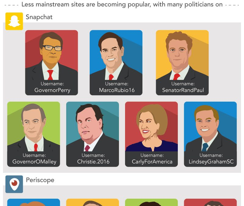 Transforming Communication: How We Are Closer To Public Figures Than Ever Before [Infographic]
