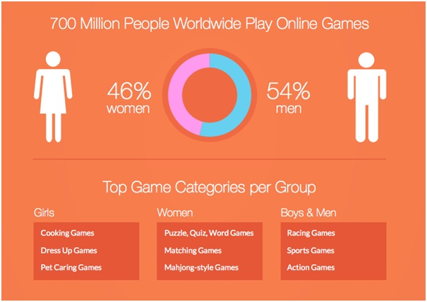 3 Reasons Why Online Gaming Has Become So Popular