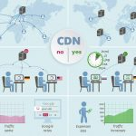 How Content Delivery Network (CDN) Can Influence SEO