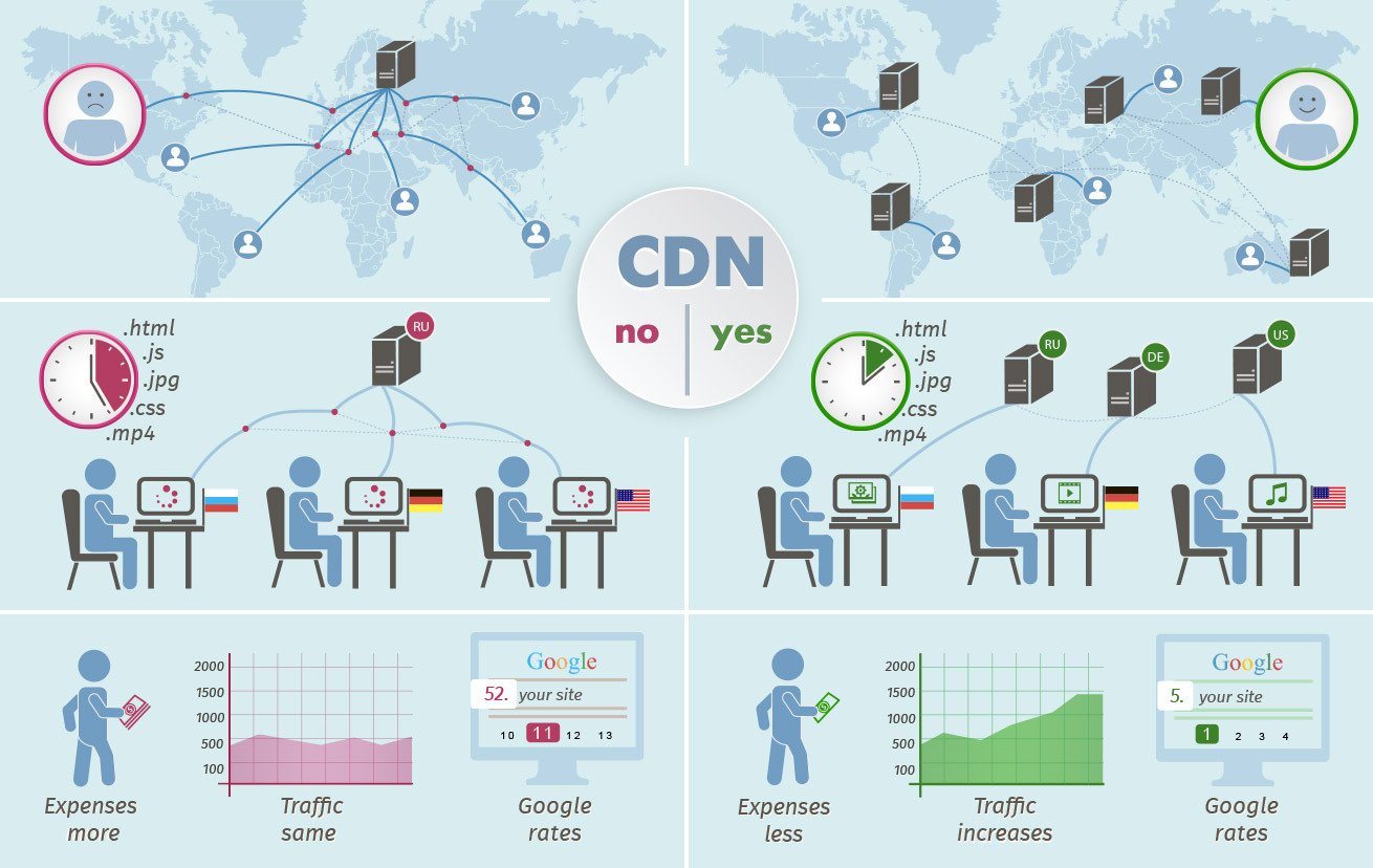 how content delivery network  cdn  can influence seo