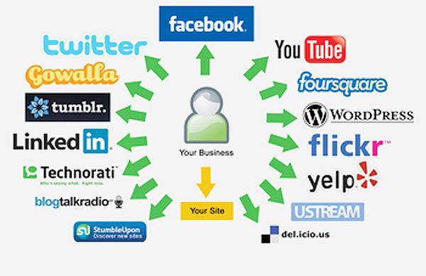 market-on-social-media-platforms