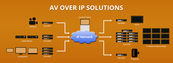 AV Over IP: The Growing Trend