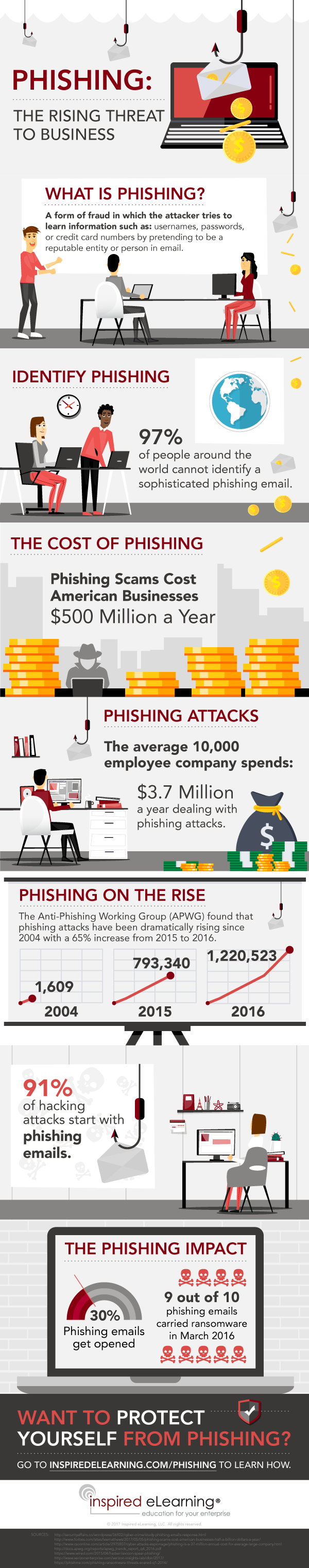 Rising Threat of Phishing $500M