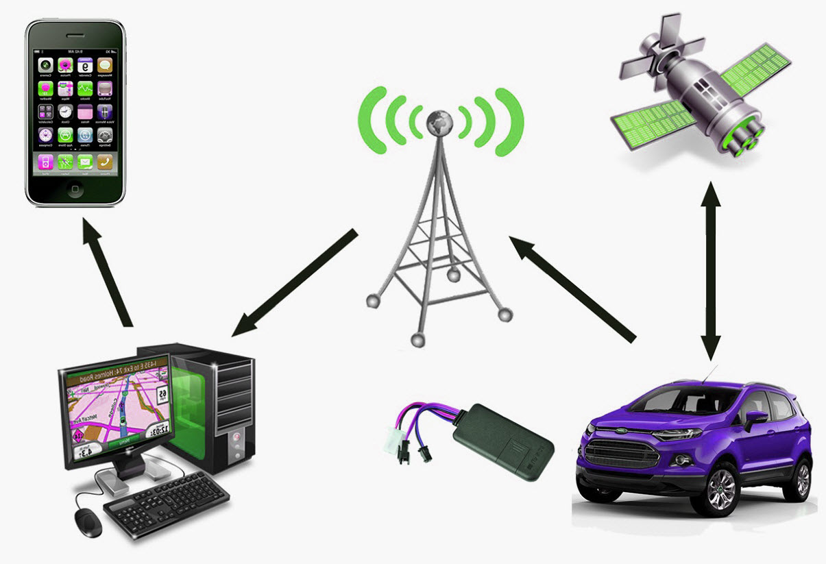 Gps Tracking For Cars >> Vehicle Gps Tracker For Affordable Price