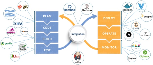 What Is Devops? Its Evolution & Future