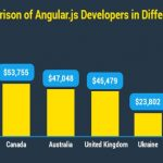 Why AngularJS Developers Are in High Demand