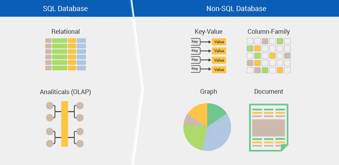 SQL Versus NoSQL Database Design – Which One To Pick For Maximum Cloud Data Storage Performance