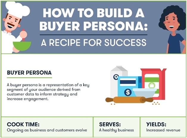 The Definitive Guide To Develop Effective B2B Buyer Persona