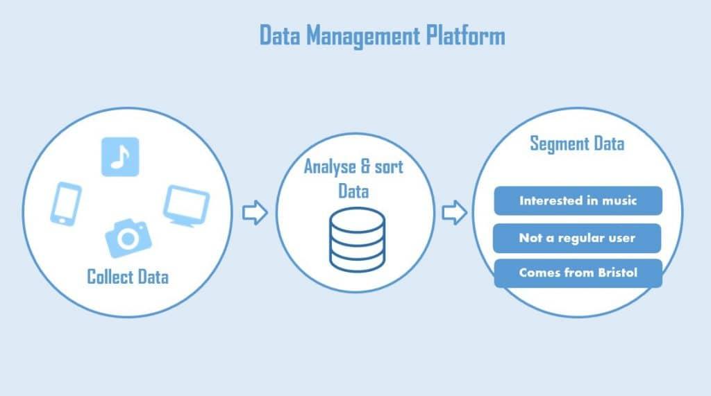 Why Your Business Should Have A Data Management Platform