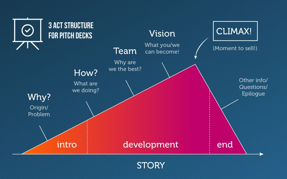 Want To Stand Out? Make Your Pitch Deck More Compelling
