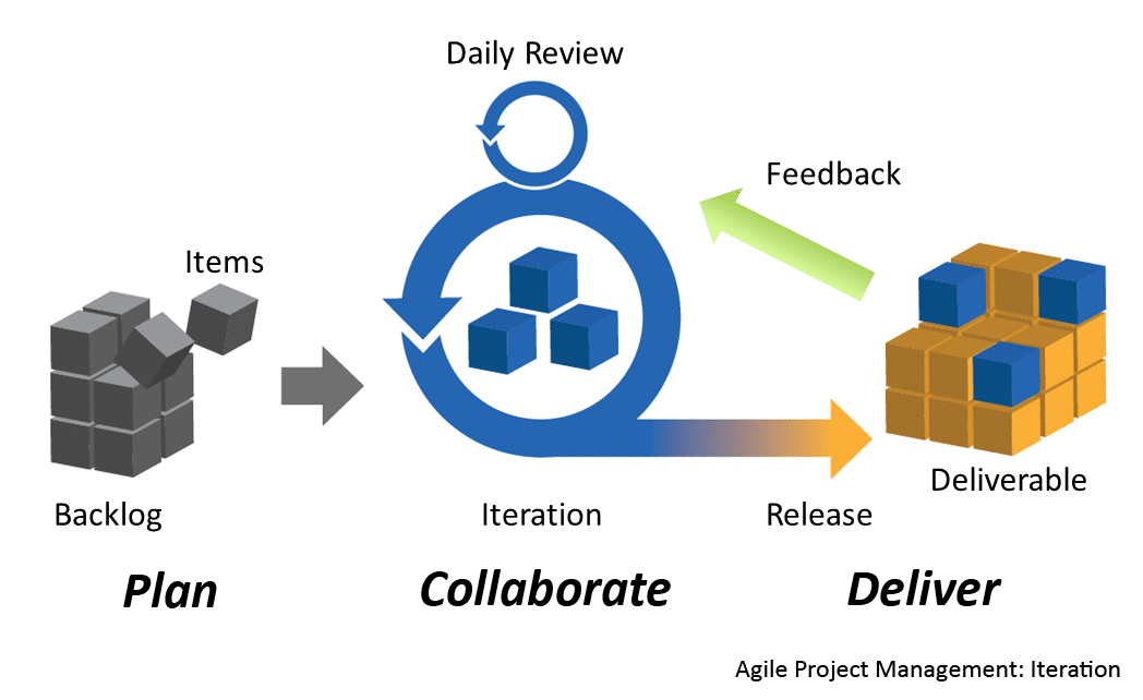Top 7 Reasons Why Agile And Scrum Are Essential For Your Team