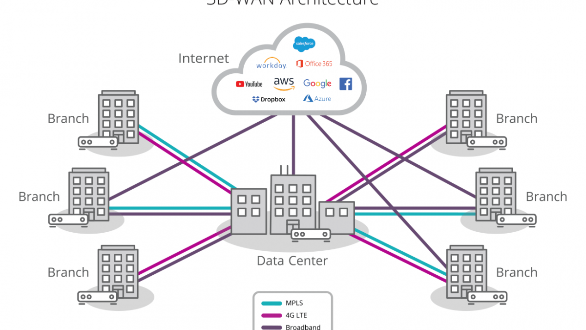 SD-WAN Continues To Upend Enterprise Networking