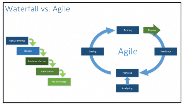 Which Approach Is Best For Your Project: Waterfall Vs Agile