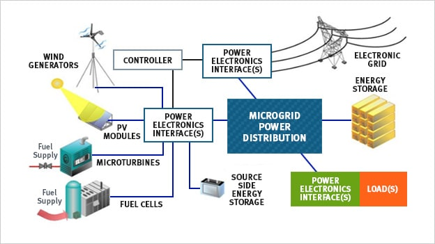 What Are Unique Features To Microgrids?