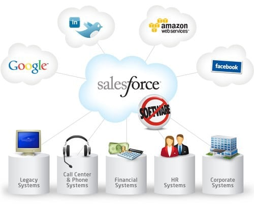 What Is Salesforce Data Integration?