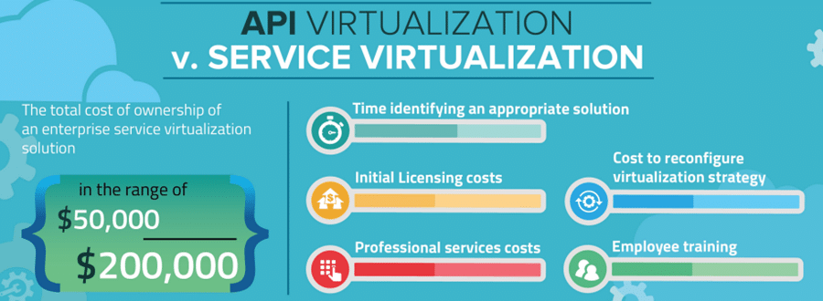 Is API Virtualization Better Than Emulation?