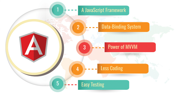 hire best angular js developers
