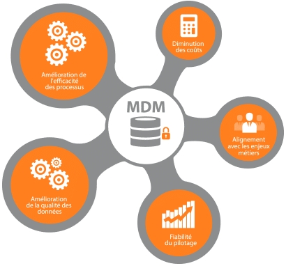 Master Data Management Trends to Watch Out For This Year