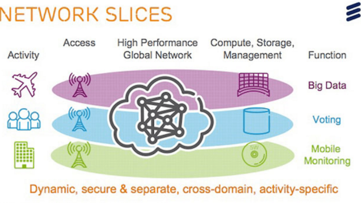 How Network Slicing and Segmentation Can Help