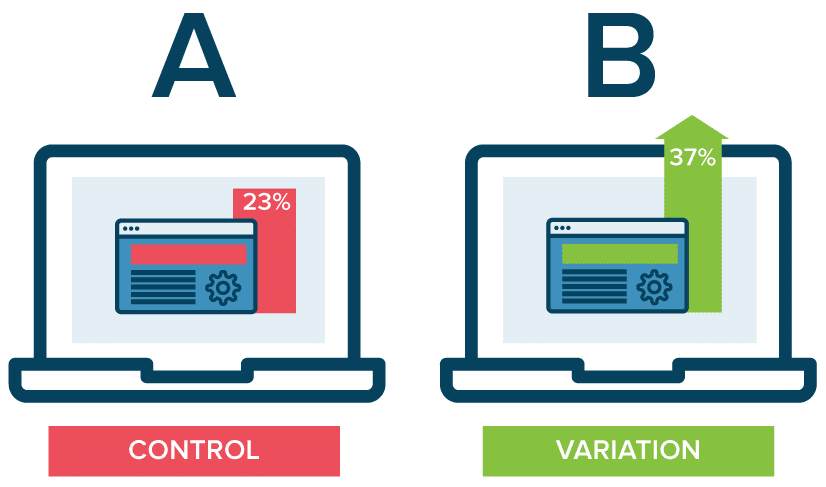 Online A/B Tests as Tools to Control Business Risk