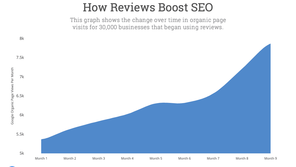 How To Harness The SEO Power Of Online Feedback