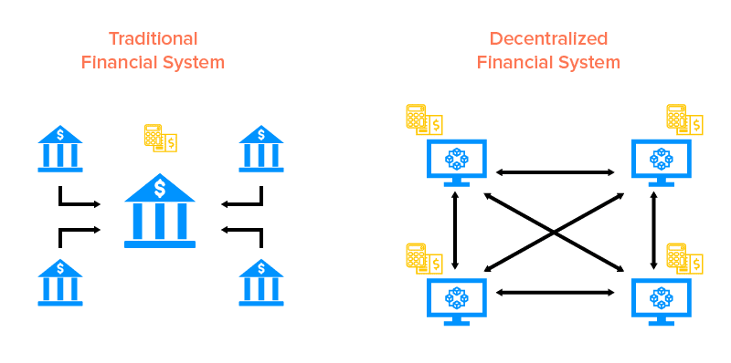 Traditional-vs-Decentralized-Finance-system