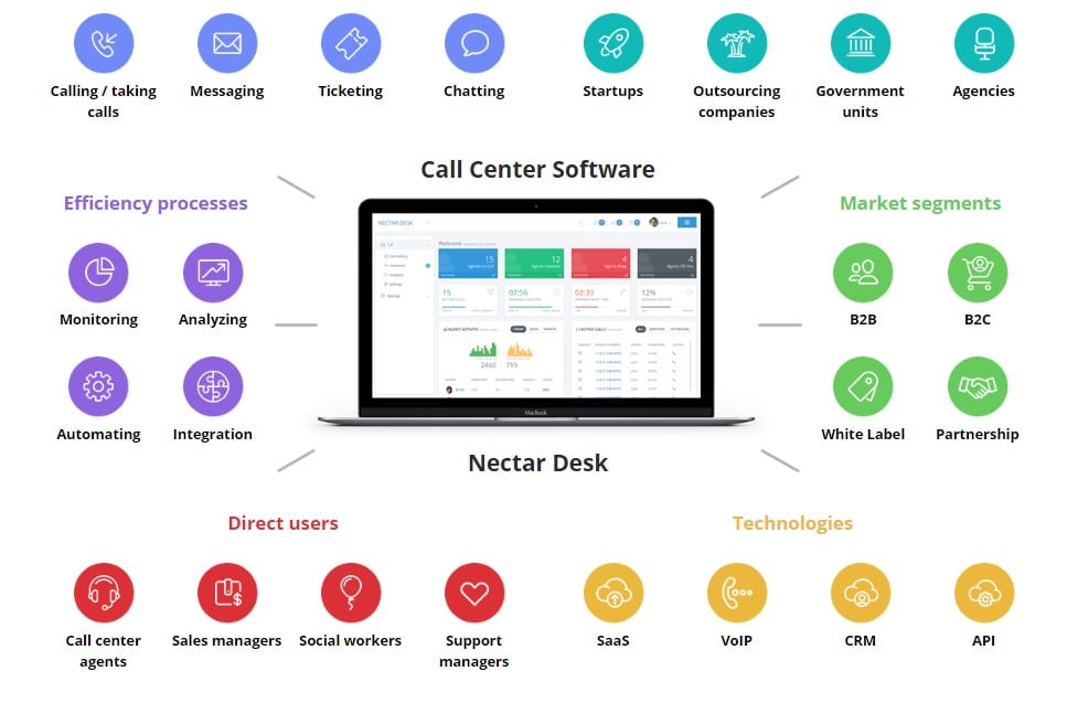 Everything You Need to Know About Call Center Software.
