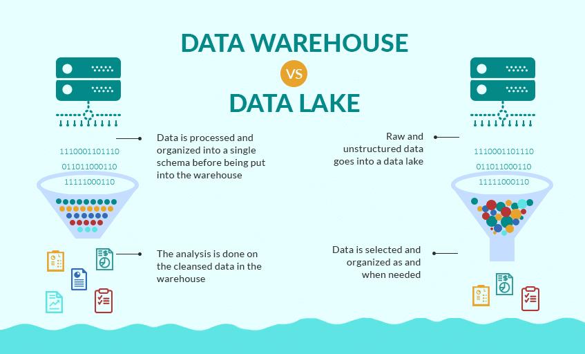 Data Lake vs. Data Warehouse: The Key Differences Explained